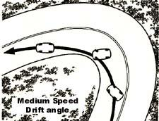 Medium speed drift angle