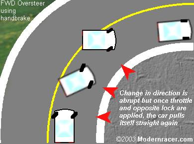 Modern Racer - Driving Tips - Front-Wheel-Drive Oversteer